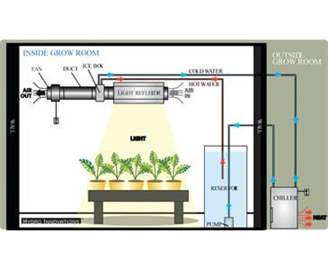 Hydro Innovations Hydrogen Ice Box 6 Inch 904490