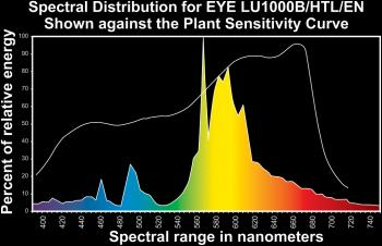 EYE HORTILUX� SUPER HPS� ENHANCED SPECTRUM LU400S/HTL/EN 400 WATT E-18 (12/CASE) - (528/SKID)