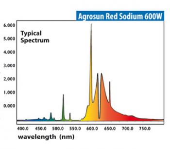 600 W Agrosun� Red Sodium (12/cs)